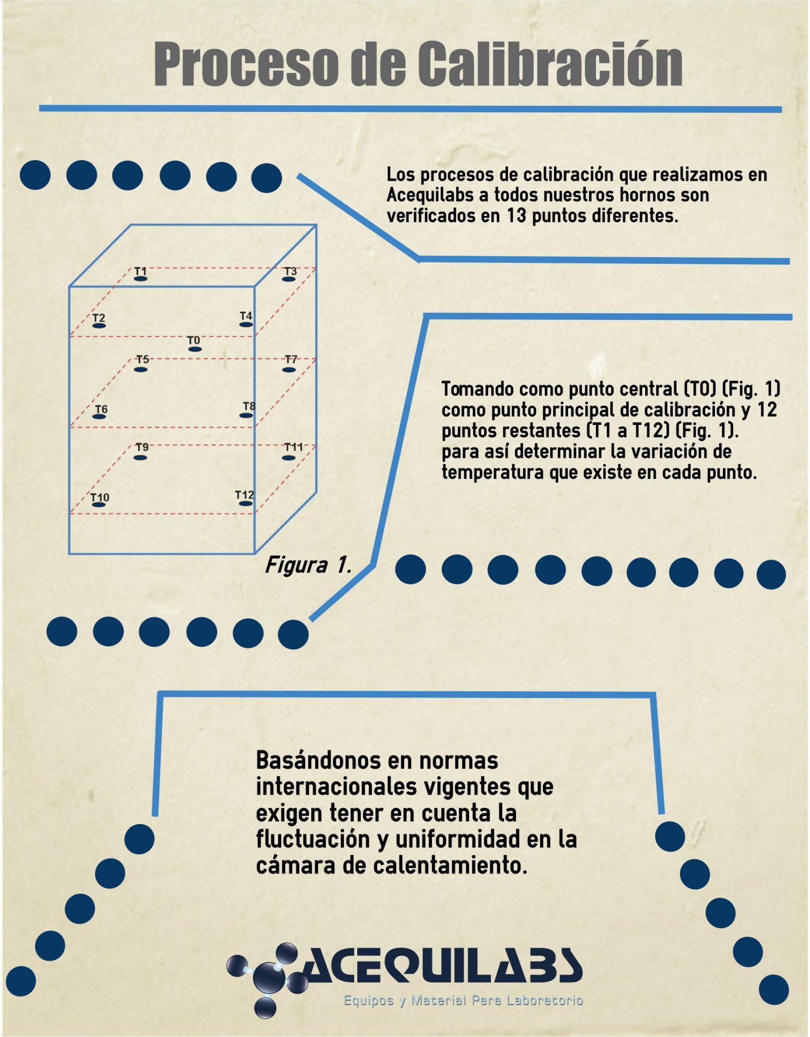 Infografía Procesos de Calibración